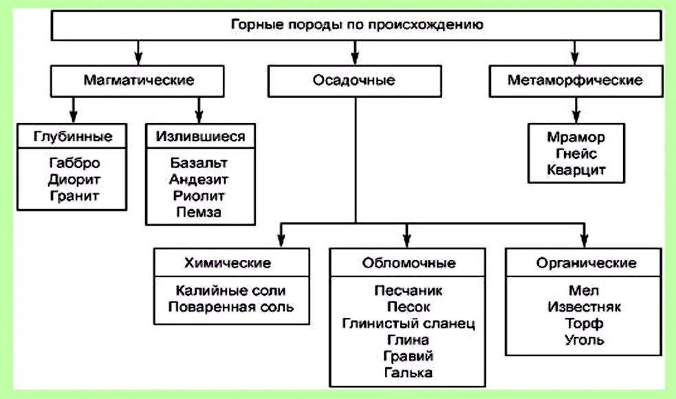 Горные породы Таблица