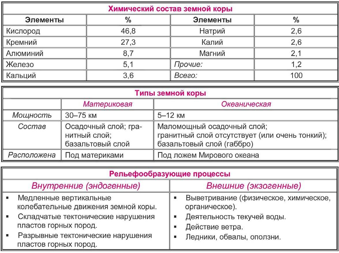 Литосфера Таблица