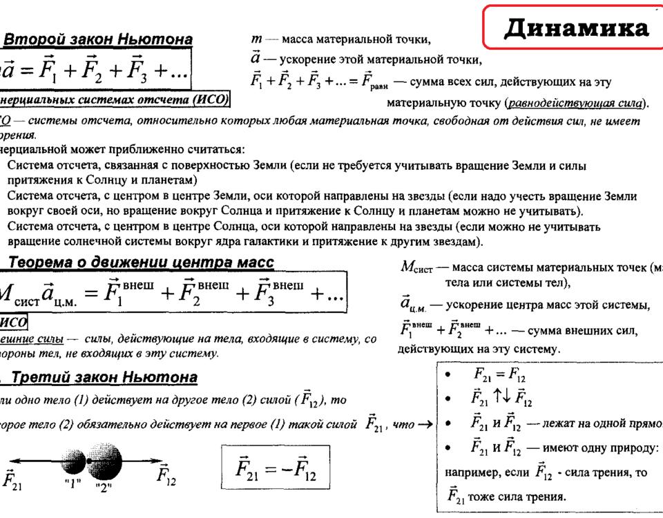 Динамика. Вся теория и формулы для ОГЭ