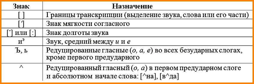 Подробная система фонетического разбора. Знаки