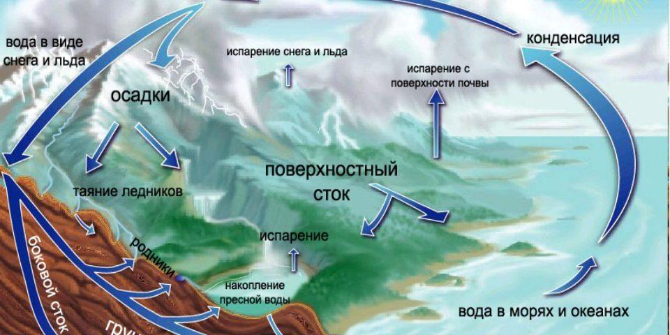 Гидросфера. Круговорот воды