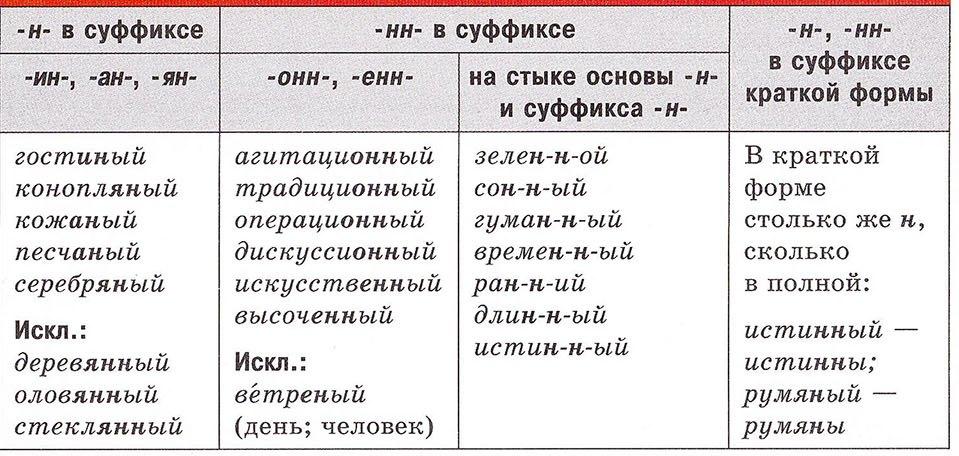 правописание прилагательных