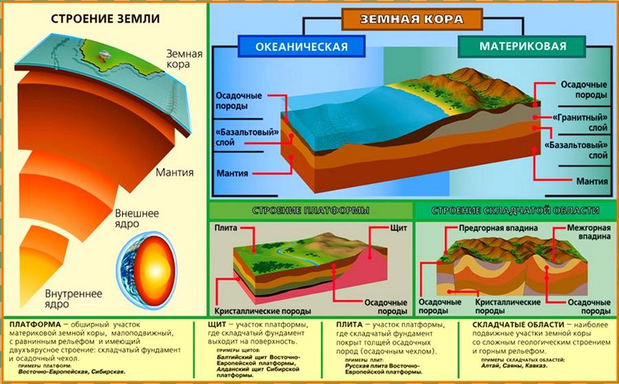 строение земли и земной коры
