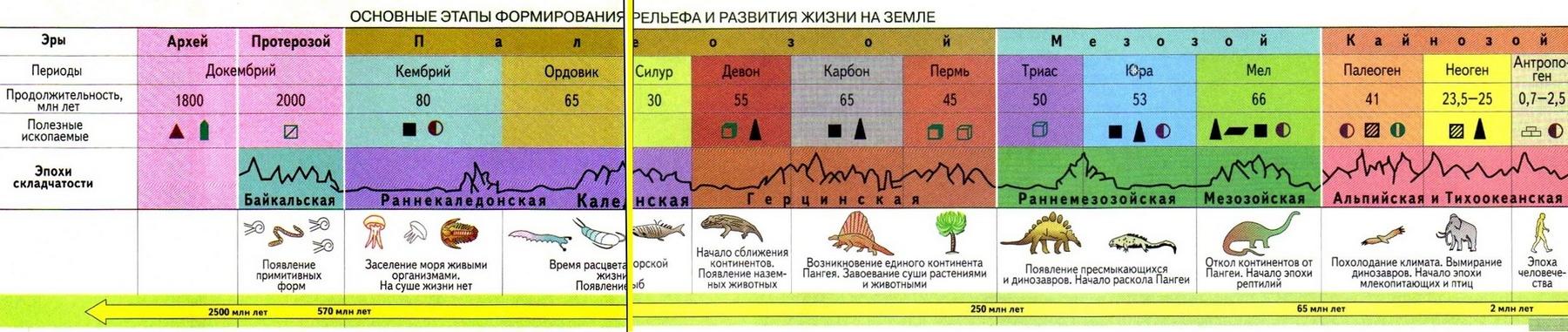 этапы формирования рельефа