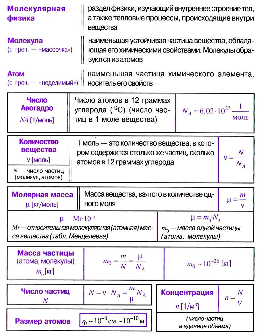 Физика решение задач на тему молекулярная физика физика генденштейн 8 класс решение задач