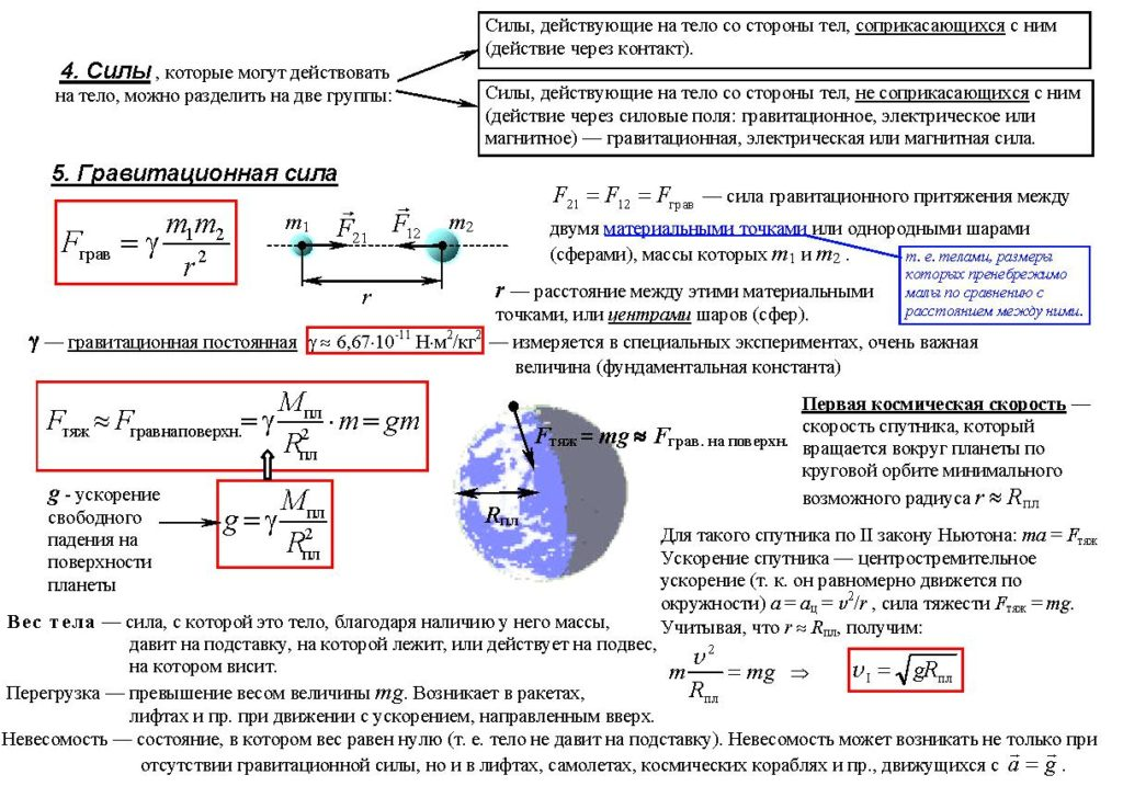 Шпаргалка Ч Формулами По Физике Гравитация