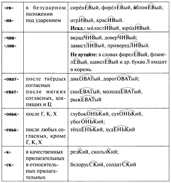 правописание прилагательных, суффиксов прилагательных