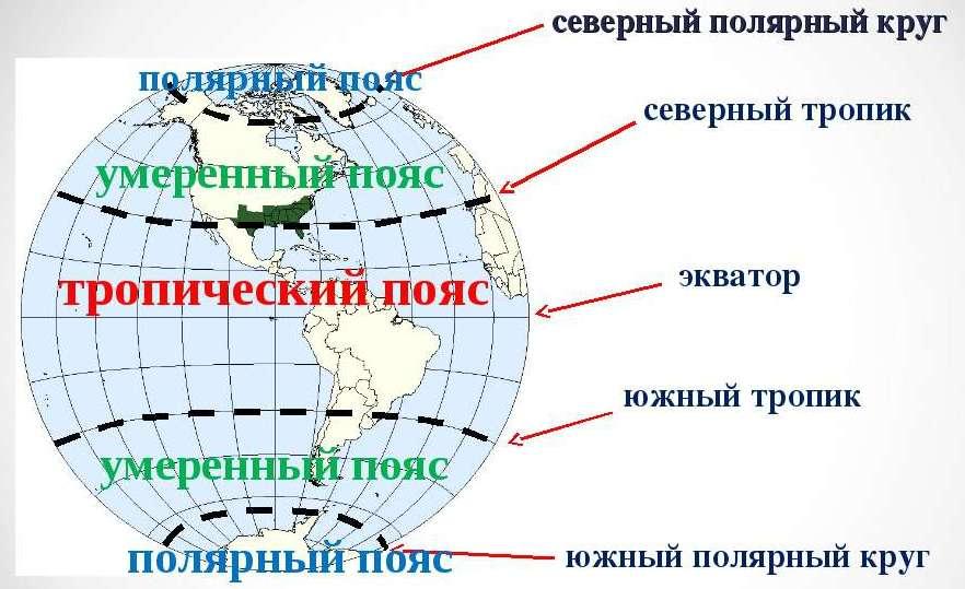 тропики, полярные круги