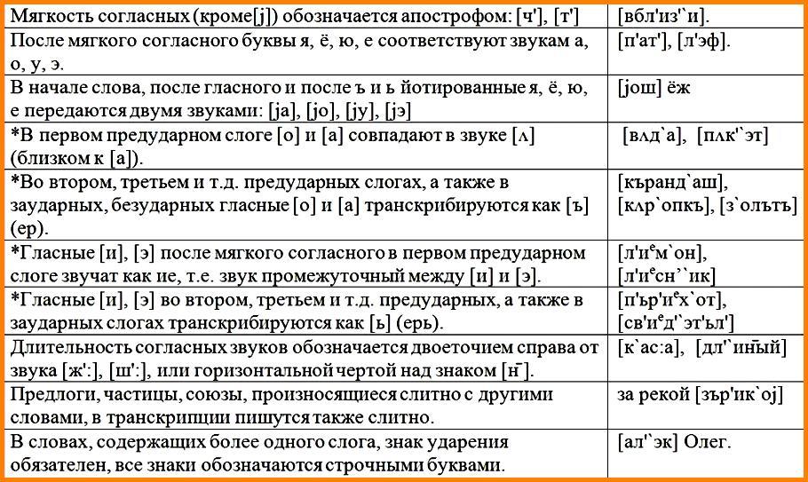 Основные правила транскрибации