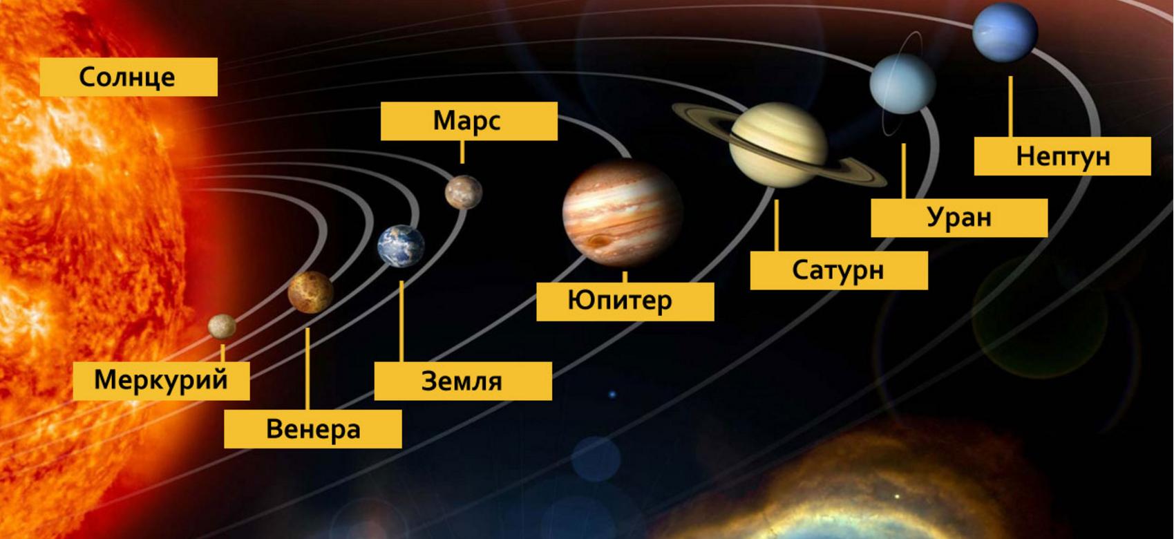 планеты по удаленности от солнца фото его