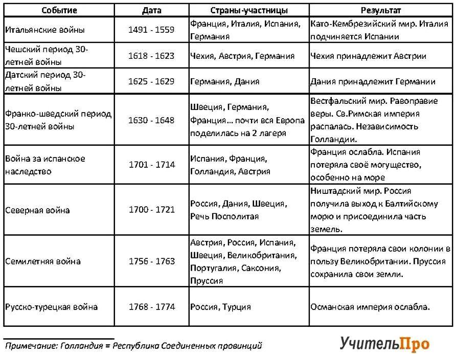 Международные отношения в XVI-XVIII веках. Таблица войн