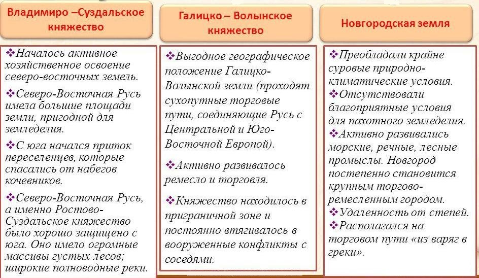 Раздробленность. Владимиро-Суздальское княжество