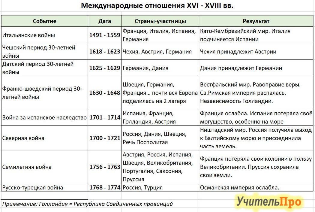 Международные отношения в XVI-XVIII веках