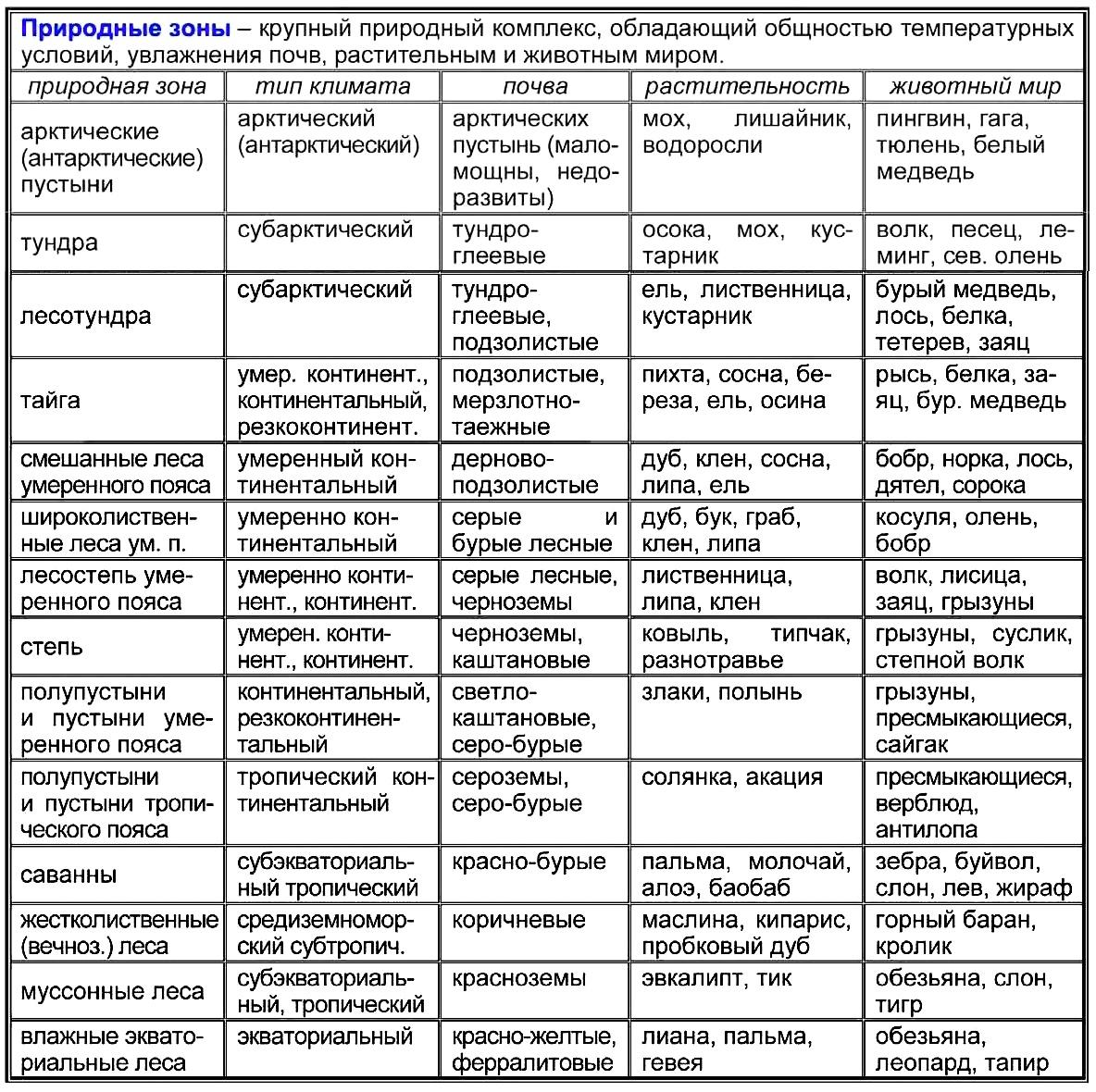 природные зоны таблица