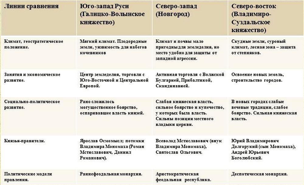 сравнение княжеств при раздробленности руси