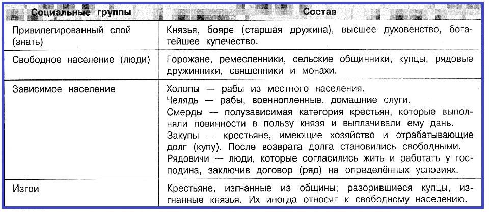 Социальный состав населения Древнерусского государства