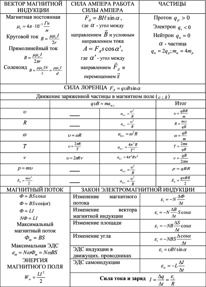 yelektromagnetizm