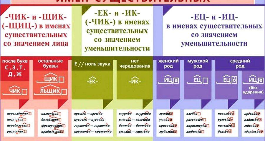 Правописание суффиксов имен существительных