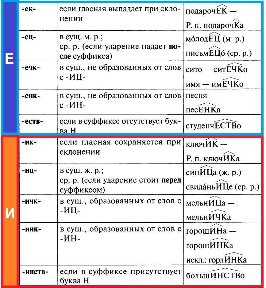 Правописание суффиксов имен существительных. Таблица 2