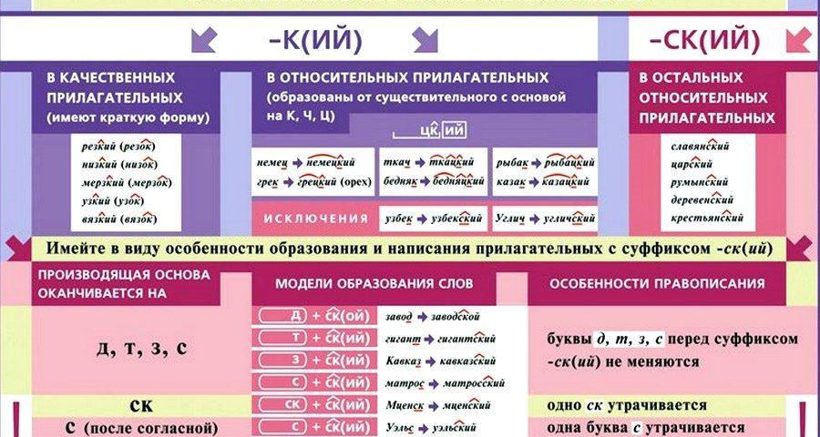 Правописание К/СК и КИЙ/СКИЙ