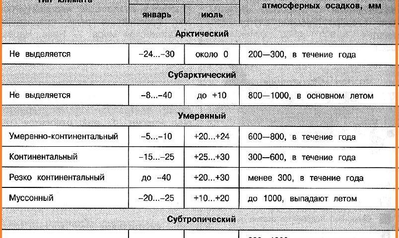 Природа России