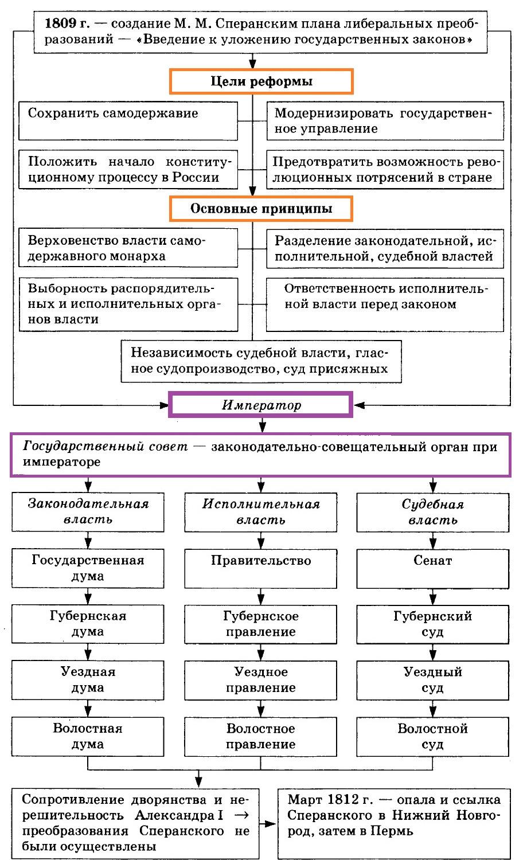 М.М. Спиранский Реформы