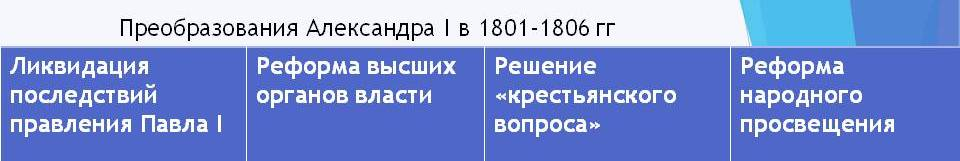 Император Александр I преобразования