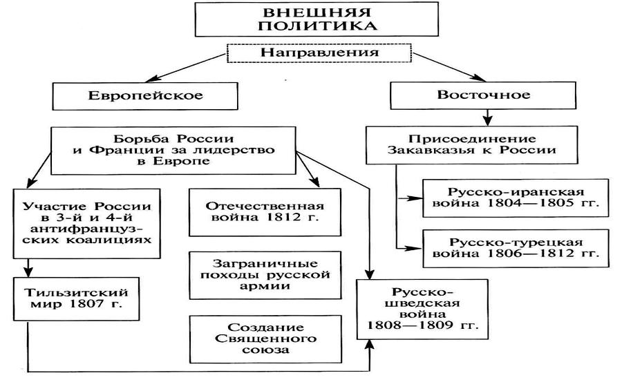 Внешняя политика Александра 1