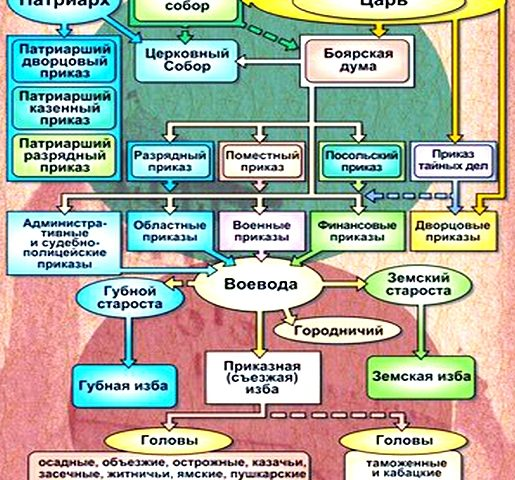 Политическое развитие в XVII веке