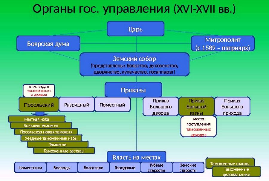 государственное управление 17 век