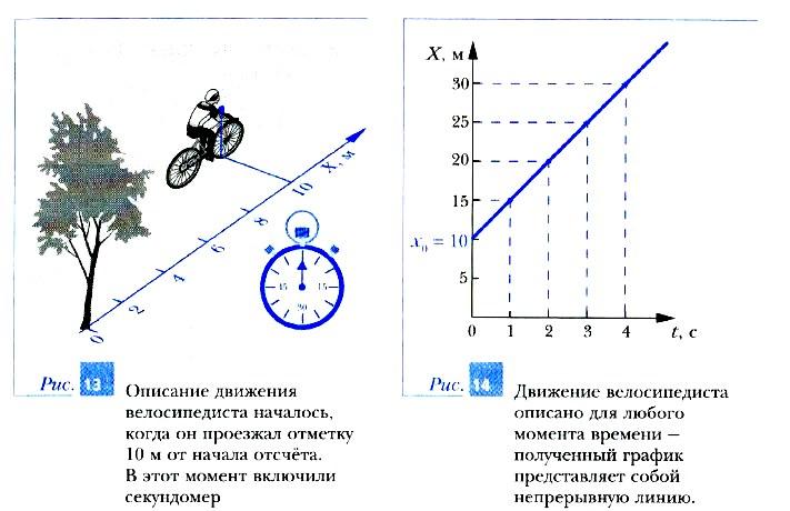 Прямолинейное равномерное движение