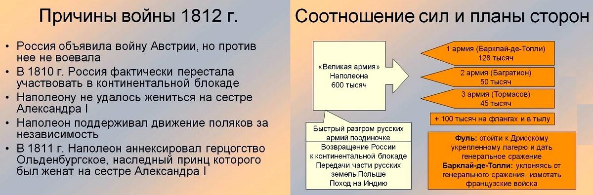 Краткий доклад на тему отечественная война 1812 года 2864