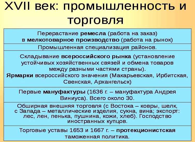 Россия после смуты