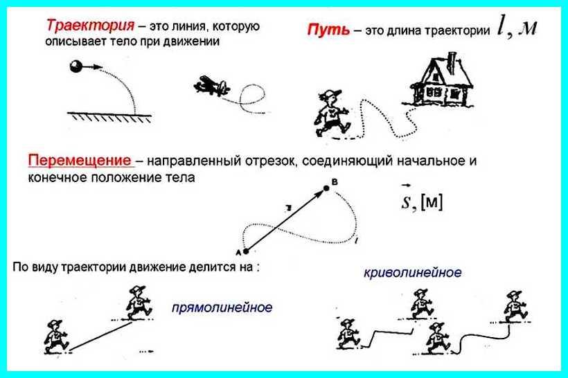 траектория и путь