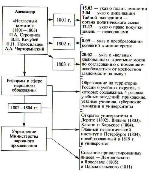 Император Александр I реформы
