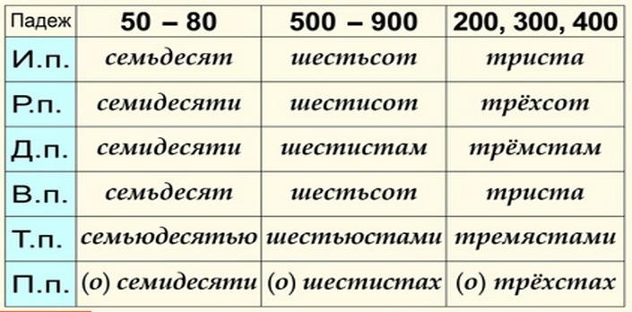 склонение числительных 50 80