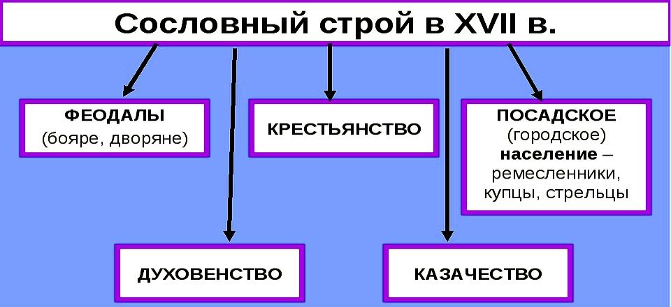 сословный строй россии 17 век