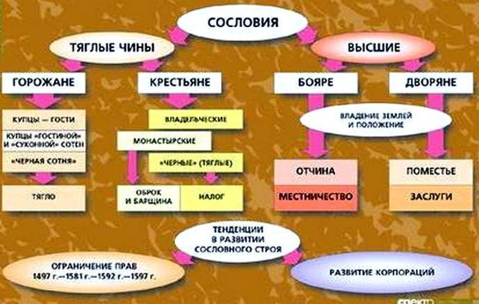Сословия в России 17 век