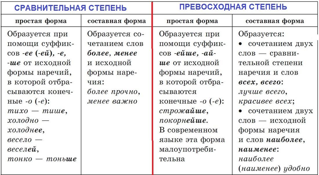 степени сравнения наречий
