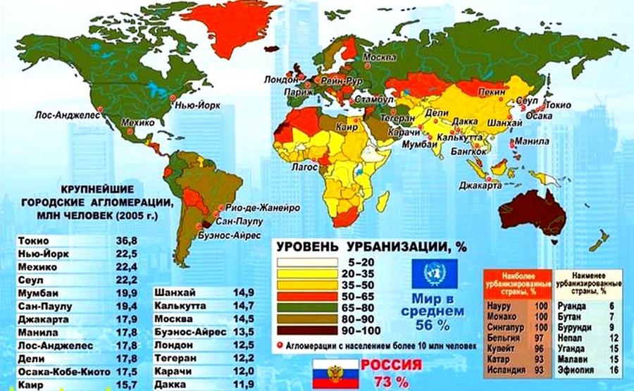 Характеристика стран Западной Европы Урбанизация