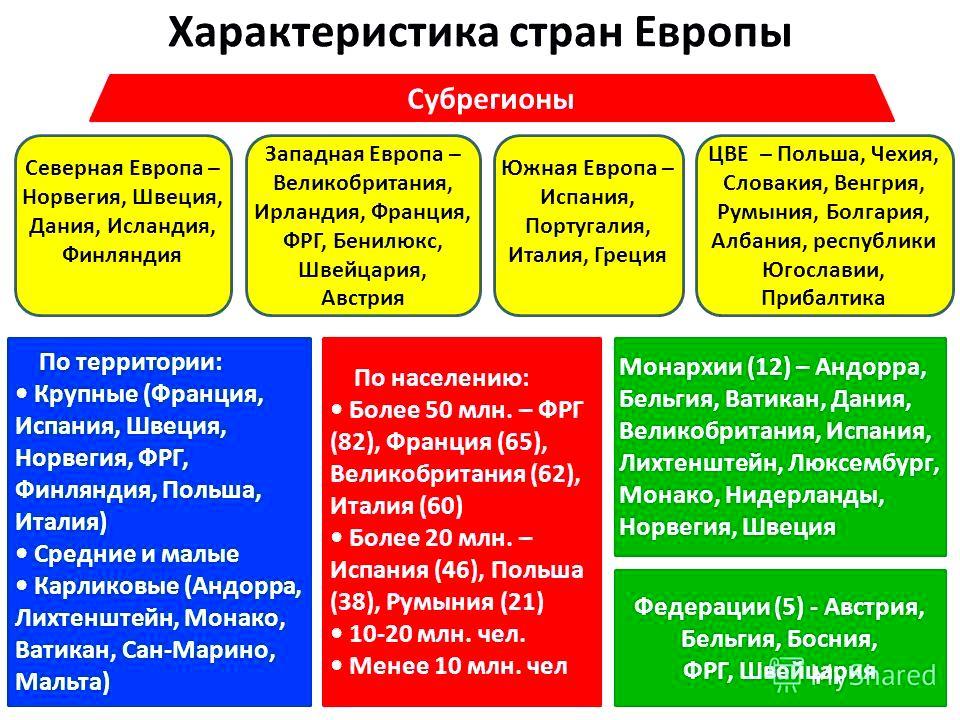 характеристика западной европы