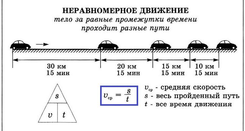 Решение задач по физике неравномерное прямолинейное движение решение задач по высшей математике в