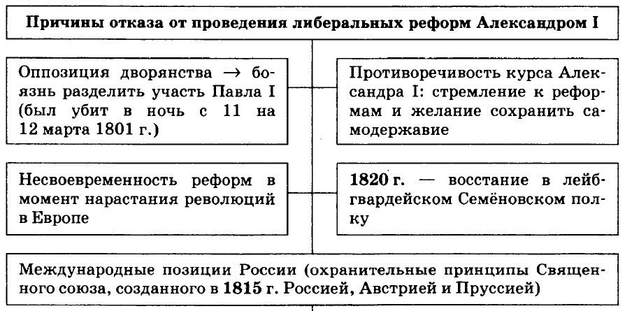 Внутренняя политика Александра 1. 2-й этап