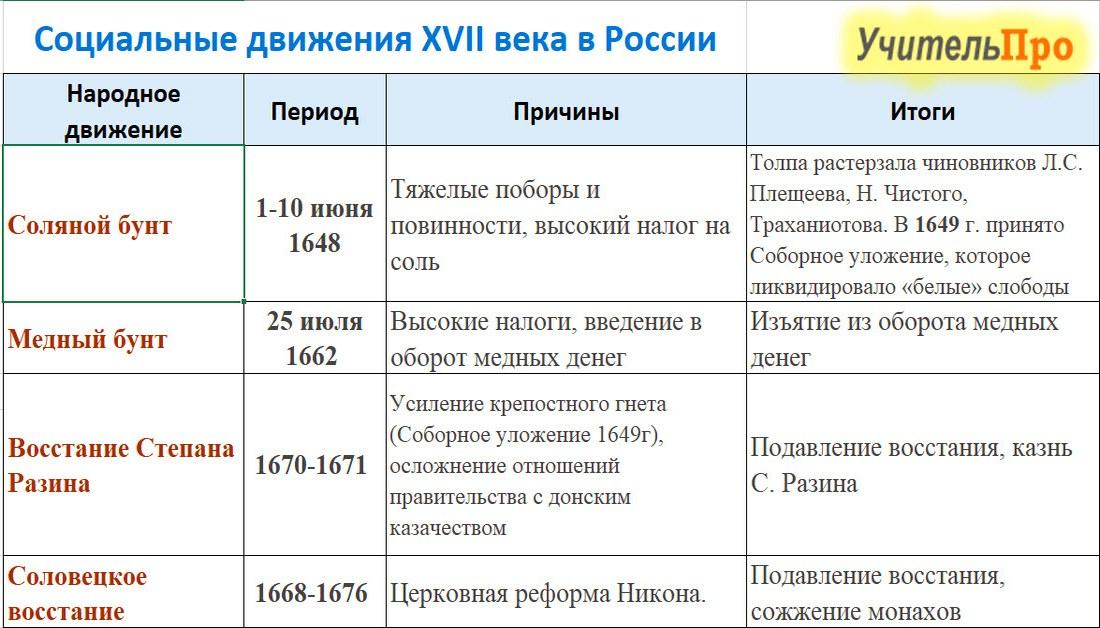 Народные движение 17 века в России