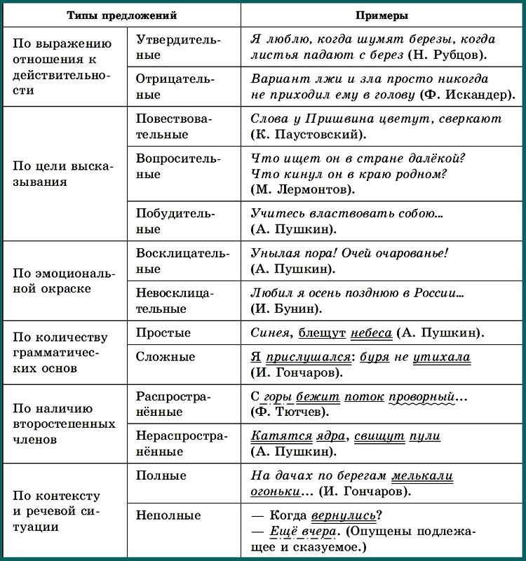 Предложение. Типы предложений