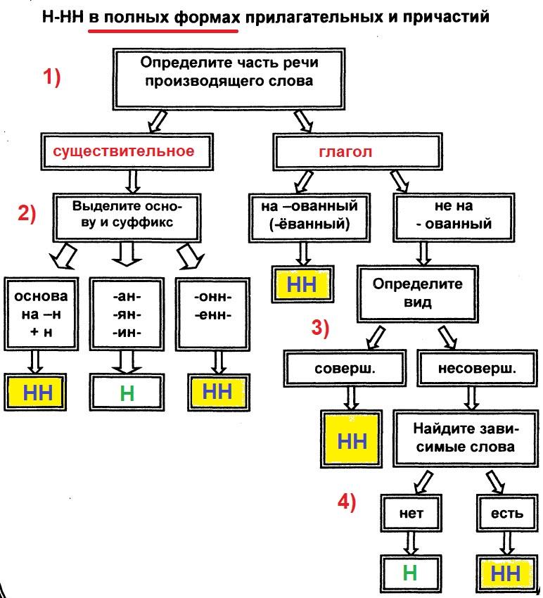 Правописание Н и НН в причастиях и прилагательных