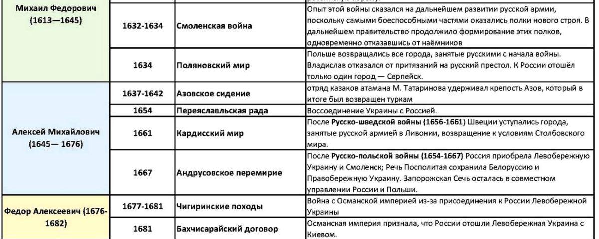 Россия в системе международных отношений 17 века