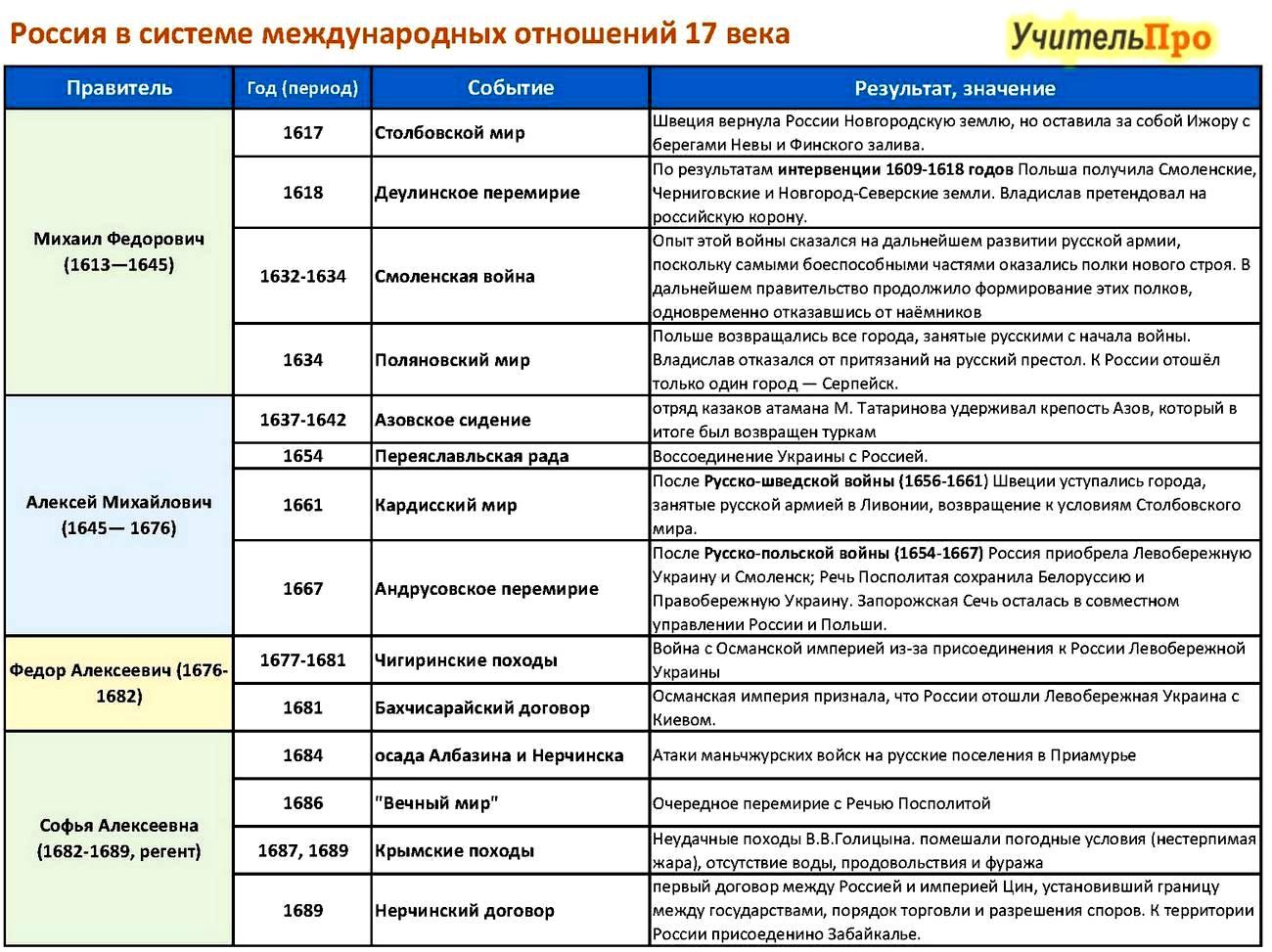 Россия в системе международных экономических отношений реферат 4145