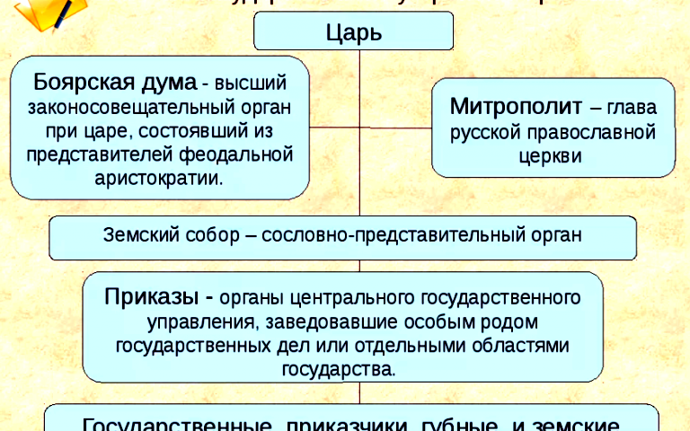 Органы государственного управления в XVI - XVII веках