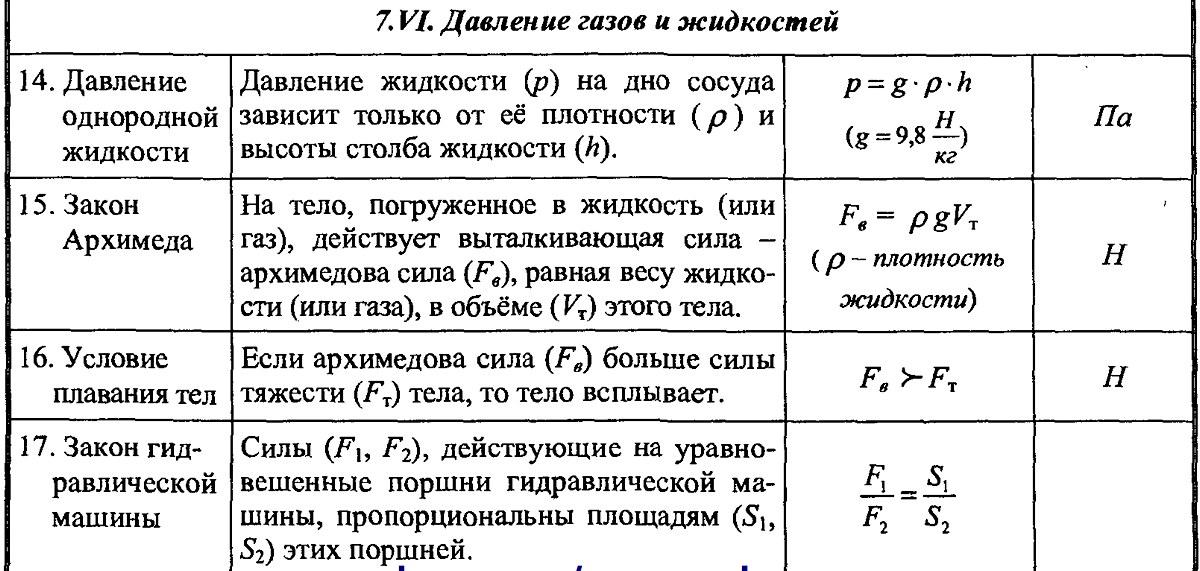 Решение задач закон архимеда 7 класс физика решение задачи рассчитать запас финансовой прочности